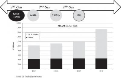 Everspin MRAM market size 2015-2018 (estimates)