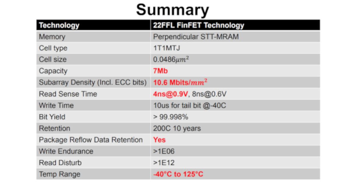 Embedded MRAM | MRAM-Info