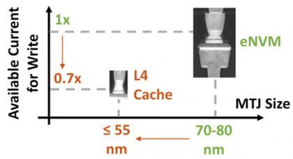 Intel slide - STT MRAM L4 Cache