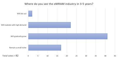 Embedded MRAM market, MRAM-Info poll results 2021-09