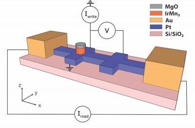 Magnetic switching with antiferromagnet IrMn3 - device design