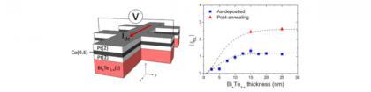 BiTe material system for SOT-MRAM schema (NUS)