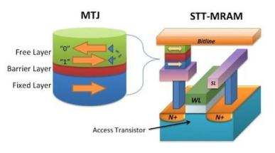 STT-MRAM structure diagram