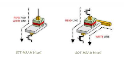 SOT-MRAM vs STT-MRAM bitcell