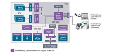 Synopsys DesignWare STAR memory system - MRAM support image