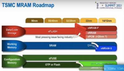 TSMC memory roadmap (Persistant Mmemory Summit 2021)