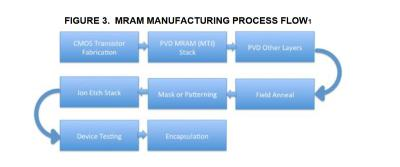 MRAM Manufacturing Process Flow (Coughlin)