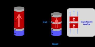 Shape anisotropy MTJ scheme (Tohoku University)
