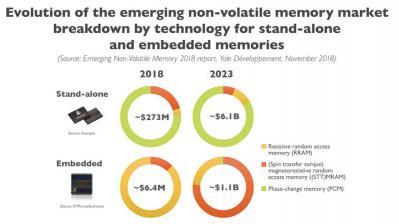 Emerging NVM market (2018-2023, Yole)