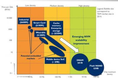 Yole Développement emerging memory market slide (2015)