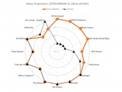 22FDX eMRAM vs 28nm eFLASH Value Proposition (GlobalFoundries)