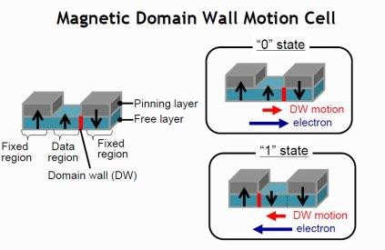 Magnetické domény