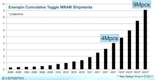 Everspin MRAM shipments 2008-2012