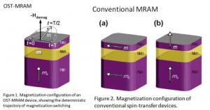 OST-MRAM vs normal MRAM diagram