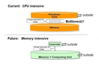 Toshiba STT-MRAM storage and computing slide 1