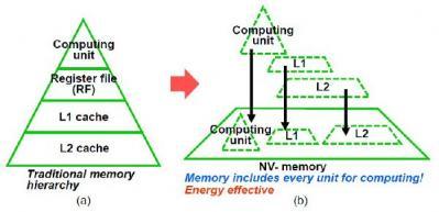Toshiba STT-MRAM storage and computing slide 2