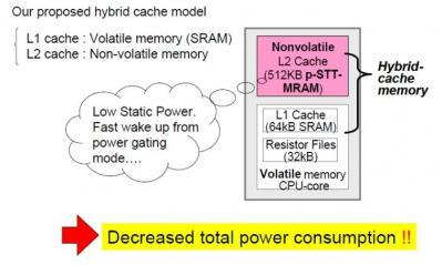 Toshiba MRAM/SRAM cache diagram