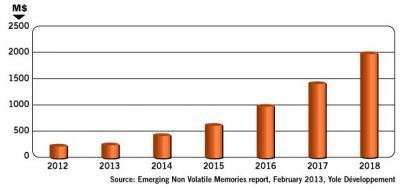 2012-2018 emerging NVM market chart