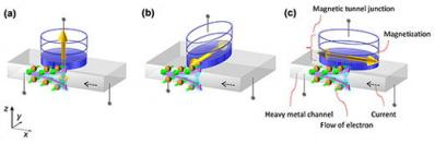 Structures of spin orbit torque induced magnetization