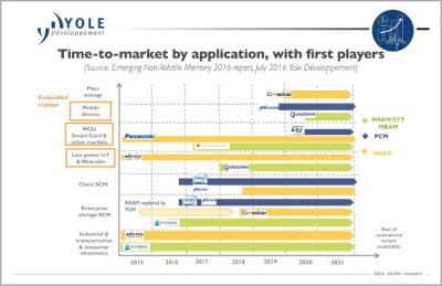 Next-gen memory, time to market (Yole, 2015)